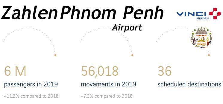 Aktuelle Zahlen des Flughafens von Phnom Penh
